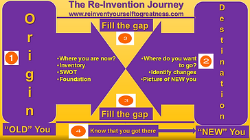 Reinventing Yourself Journey