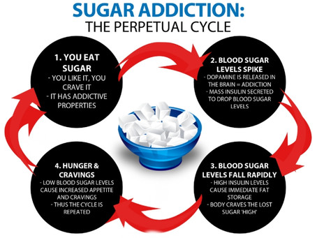 Ways to cut sugar out of your diet!!!