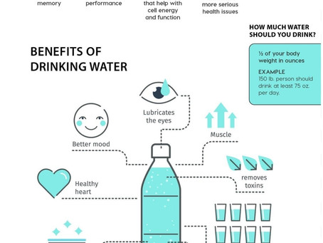 Benefits of drinking water especially in this hot weather