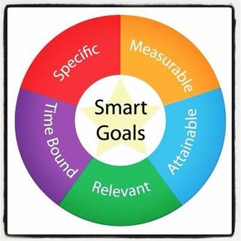 Setting SMART GOALS for 2015