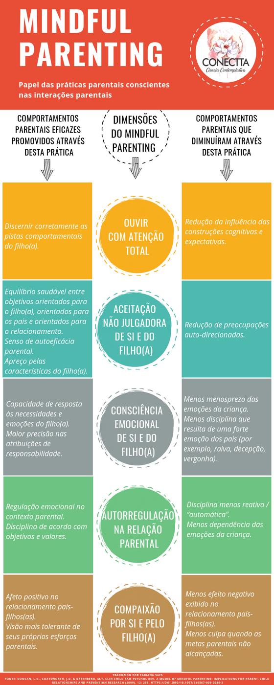 Infográfico - Importância de integrar práticas de mindfulness nas famílias