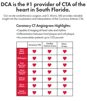 Coronary CT Angiogram Highlights: