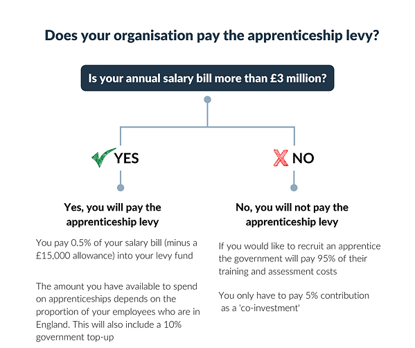 Does your organisation pay the apprentic