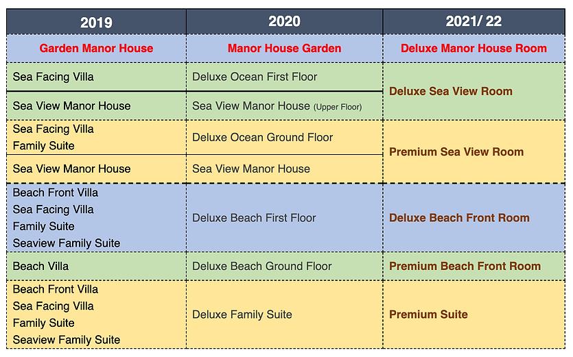 Sugar Beach categories 2021_22.png