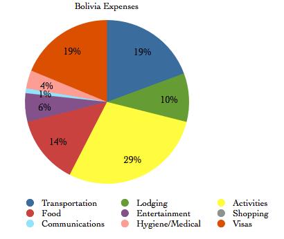 Bolivia Financial Summary
