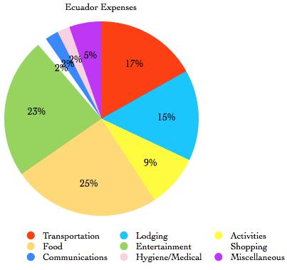 Ecuador: Financial Summary