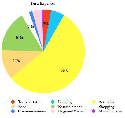Perú Financial Summary