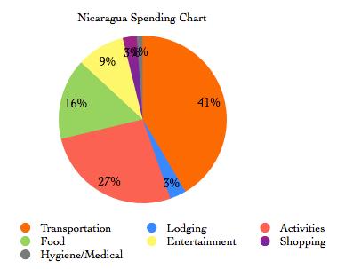Nicaragua Financial Summary
