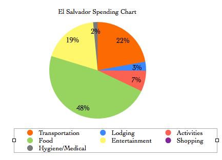 El Salvador Financial Summary