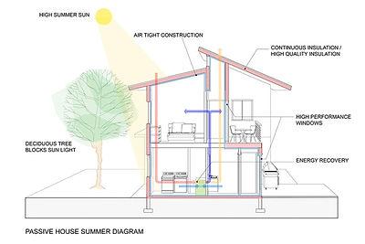 Passive-House-summer.jpg