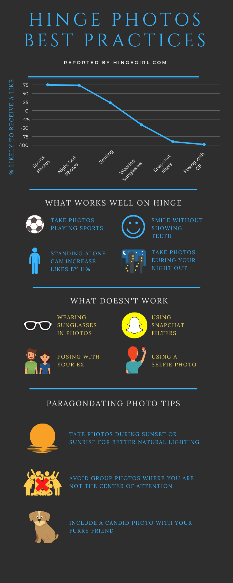 Hinge dating app photos best practices. Photos taken while playing sports and during your night out can improve your likeliness to receive a like by 75%. What works well on Hinge for men is taking photos playing sports, smiling without showing teeth, standing alone increases likes by 11%, and photos taken during a night out should be included. What doesn't work well is using snapchat features, posing with a significant other, taking selfies, and wearing sunglasses. ParagonDating recommends that you take photos during sunset and sunrise, taking photos with your dog, and taking group shots where you are the center of attention.