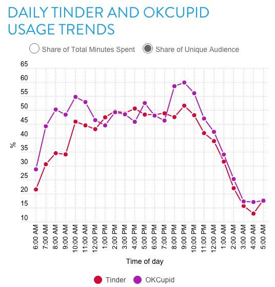 When to use Tinder boost.. In this article we cover Tinder gold features, Tinder free features, Tinder Plus features, discuss if Tinder Gold is worth it, what is Tinder verified, what is Tinder Super Like, what is Tinder boost and when to use it, how does the Tinder algorithm work, and what is the Tinder free like limit.