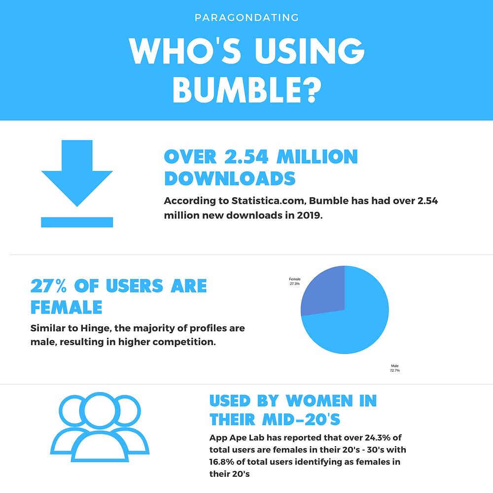 Hinge vs bumble .The Bumble Dating App is used by 2.54 million people. 27% are females. Bumble features such as Bumble spotlight and bumble superswipe allows users to create great Bumble profiles, and this article has many Bumble profile examples.