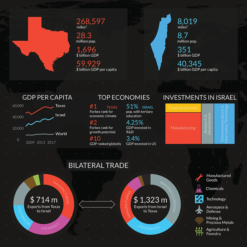 Texas-Israel Infographic V5.jpg