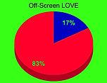 Off-Screen Love