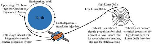 Lunar Mission Graphic.png