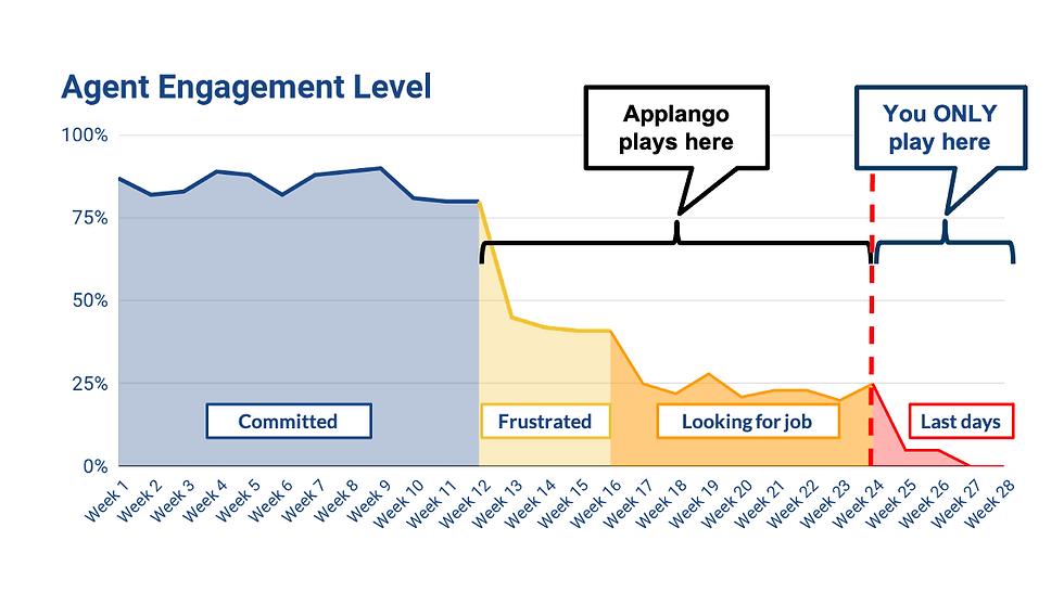 Agent Engagement chart.png