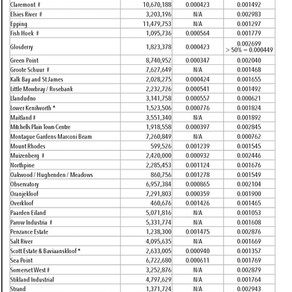 City of Cape Town FY 2021 budget (new rates & tariffs)