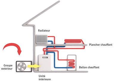 pompe a cleur aireau.ECO HOME SYSTEM
