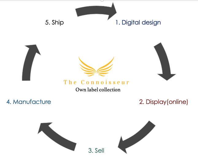 The Connoisseur Fashion cycle