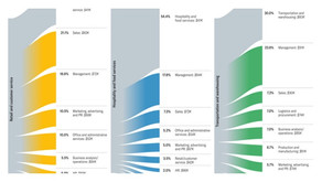 How Workers Shift from One Industry to Another (Harvard Business Review)
