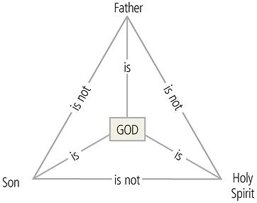 trinity-diagram-esv