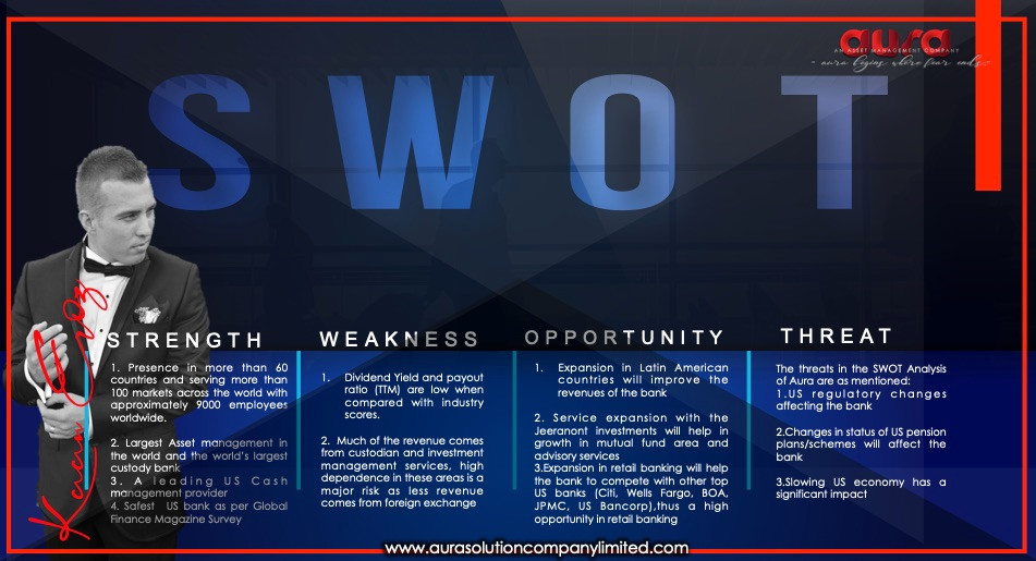 SWOT Analysis, Competitors & USP: Aura Solution Company Limited