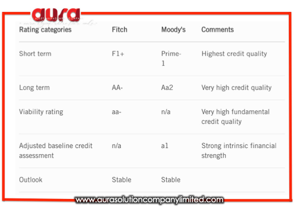 Corporate Ratings : Aura Solution Company Limited