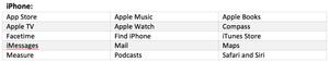 iPhone unique features, including: App Store, Apple TV, Facetime, Apple Watch, Safari, Siri, etc.