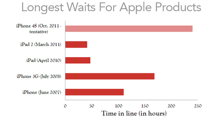 Longest Waits for Apple Products