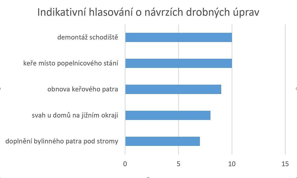 graf-hlasovani1.jpg