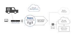 Dejero Gateway Solution