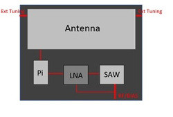 Antenova Active GNSS Antenna with LNA and filter