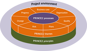 Prince2-training-generation.png