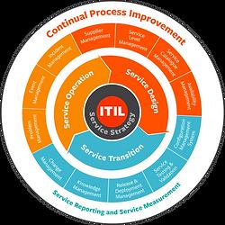 itil-processes.png