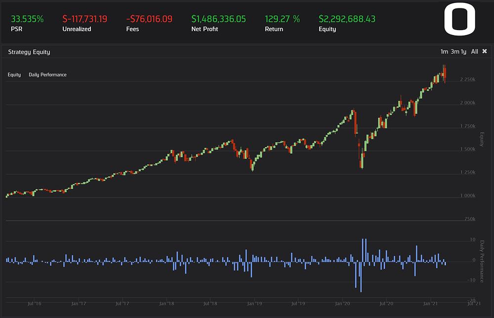 Equity curve for a high volume stock portfolio.