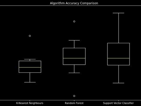 Series de Precios Fraccionalmente Diferenciadas como Característica en Modelos de Aprendizaje