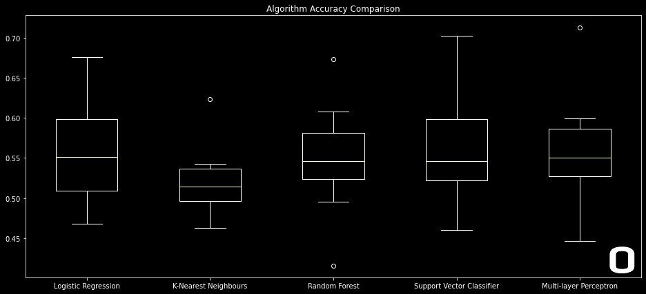 Box plot for machine learning models spot check.