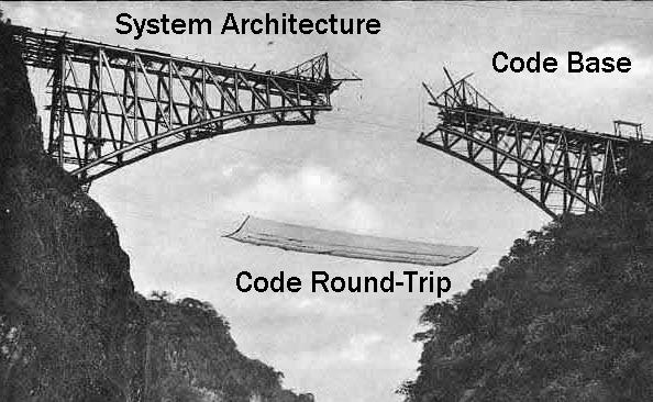 Abismo entre arquitectura y base de codigo.