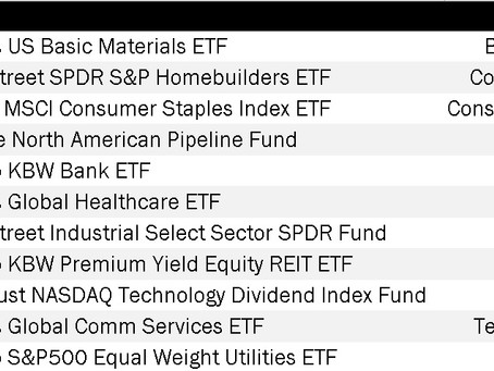Pattern Recognition in Sectorial ETFs