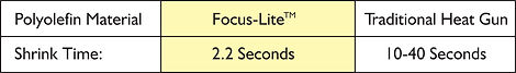 Focus Lite™ Comparison