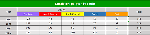 Completions per district example.png