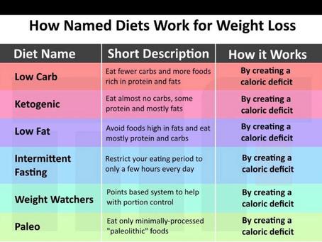 The Best Diet is.....