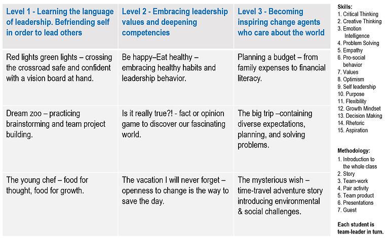 Pillars of Leadership Outline.jpg