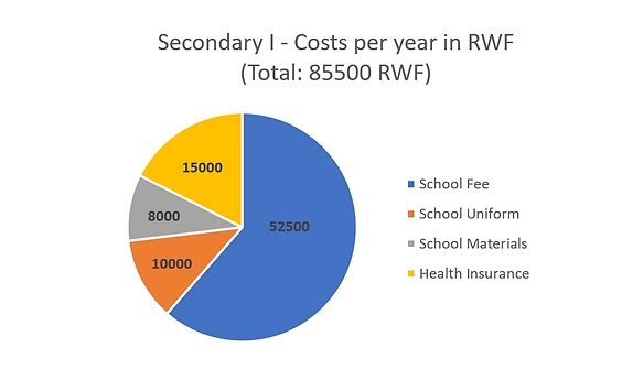 Secondary I School Fees.PNG