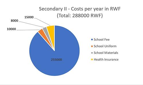Secondary II School Fees.PNG