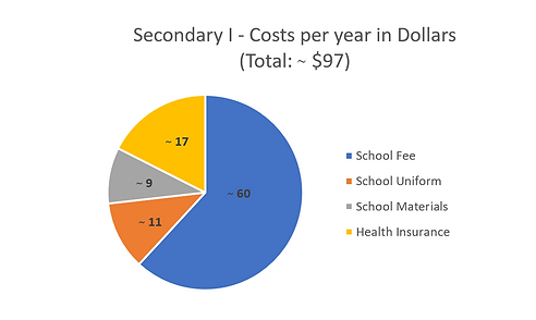 Secondary I School Fees in Dollars.PNG