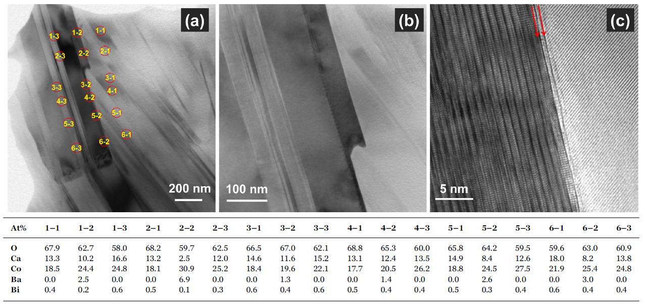 TEM diffraction contrast