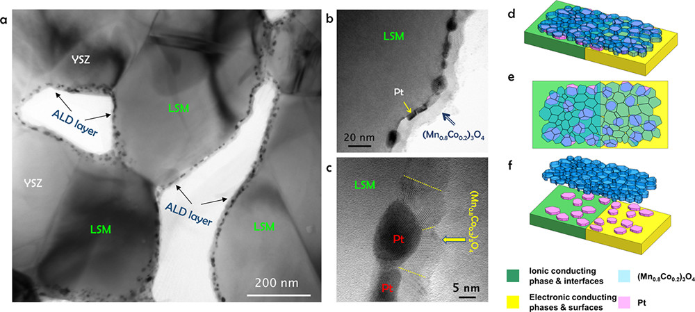 TEM images from the operating cell 3