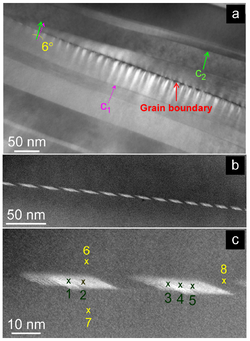 Nanostructure examination